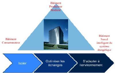 Les trois périodes du bâtiment vu comme objet énergétique et environnemental