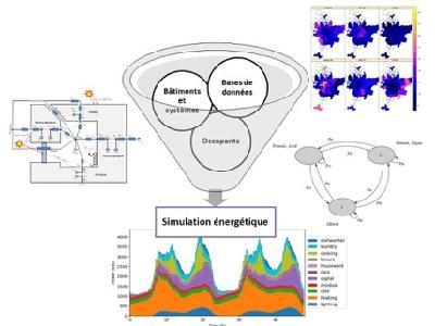 La modélisation énergétique à l'échelle urbain repose sur l'exploitation de grandes bases de données par des modèles adaptés aux données disponibles et à la simulation massive de bâtiments